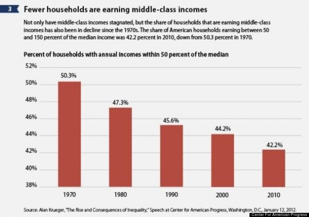 income inequality solutions
